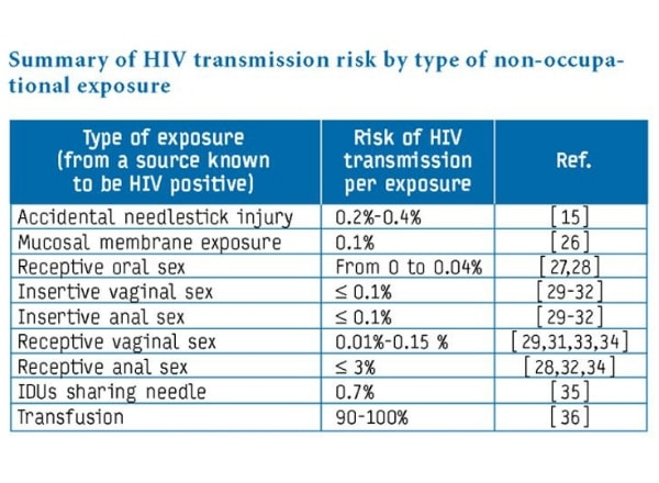 hiv-transmission-risk-by-type