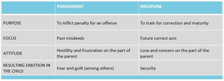 punishment-vs-discipline-table