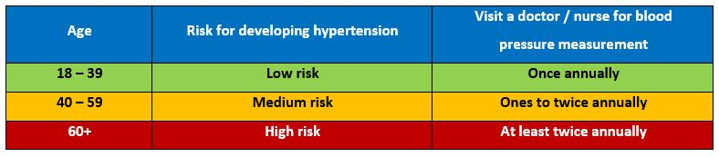 risks-for-developing-hypertension