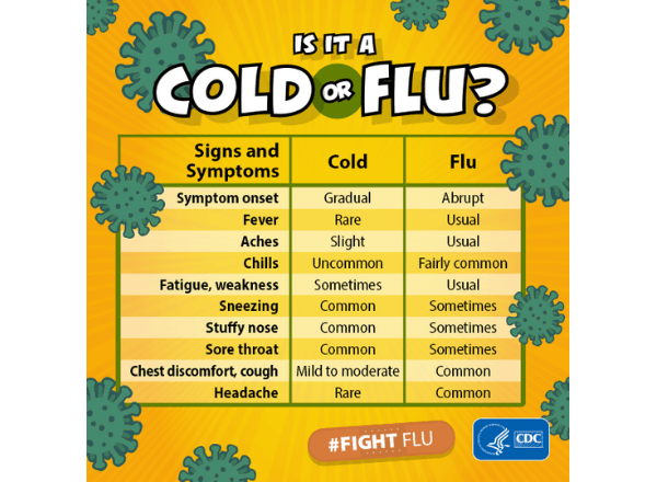 cold-or-flu-table-for-symptoms-in-lifestyle