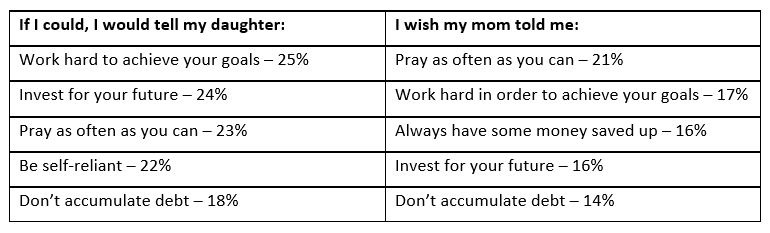 top-five-wishes-from-1st-for-women-mothers-day-survey