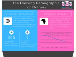 Mothers in the world vs SA infographic