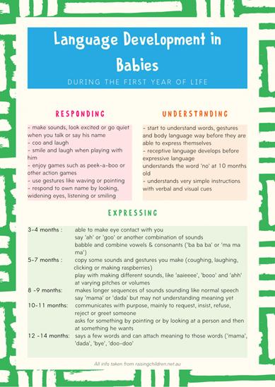 infographic of the language development milestones in babies