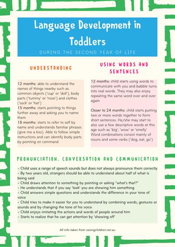 infographic of the language developmental milestones in toddlers